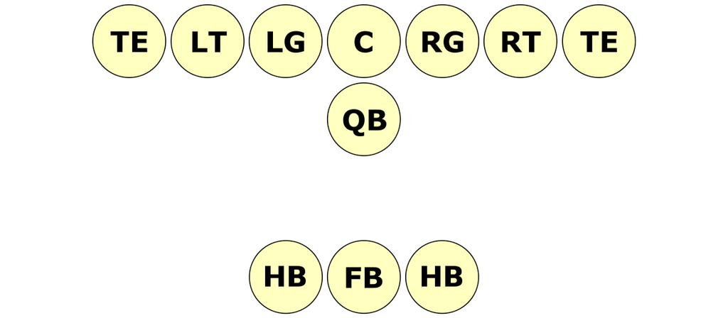 Friday Night Lights Football Guide - Wing-T Formation